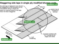 0099 Side Laps in Single Ply Modified Bitumen Roofs - Flat Roofing - Modified Bitumen