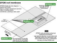 0100 EPDM Roof Membrane - Flat Roofing - Synthetic Rubber Elastomeric EPDM
