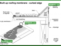 0108 Built up Roof Membrane Curbed Edge - Flat Roofing - Flat Roof Flashings