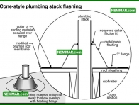 0119 Cone Style Plumbing Stack Flashing - Flat Roofing - Flat Roof Flashings