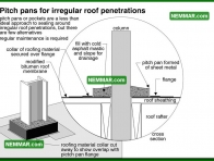 0120 Pitch Pans for Irregular Roof Penetrations - Flat Roofing - Flat Roof Flashings