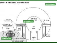 0122 Drain in Modified Bitumen Roof - Flat Roofing - Flat Roof Flashings
