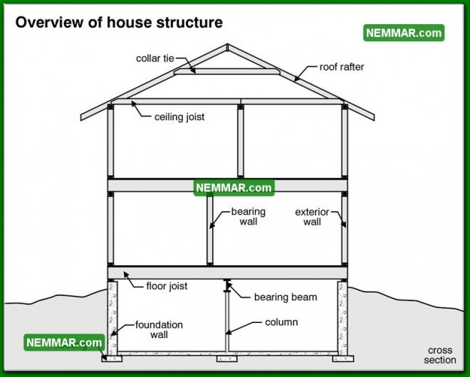 0200 Overview of House Structure - Structure Structural Foundation - Description