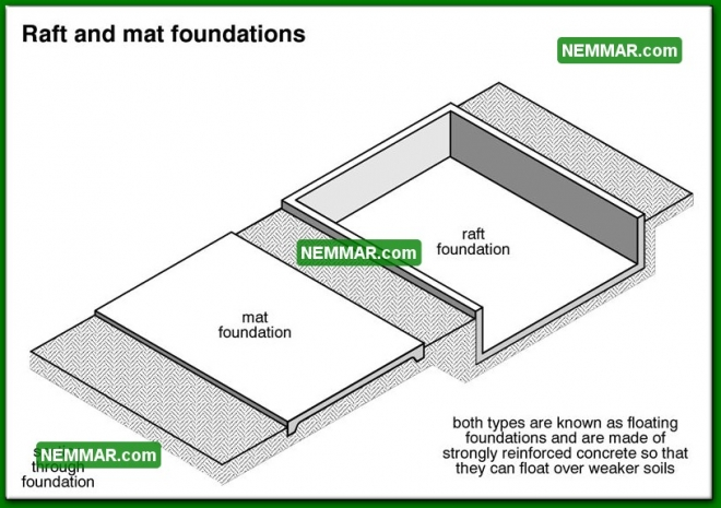 0215 Raft and Mat Foundations - Structure Structural Foundation - Description