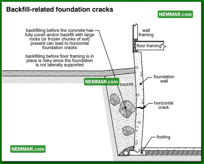 0254 Backfill Related Foundation Cracks - Structure Structural Foundation - Problems