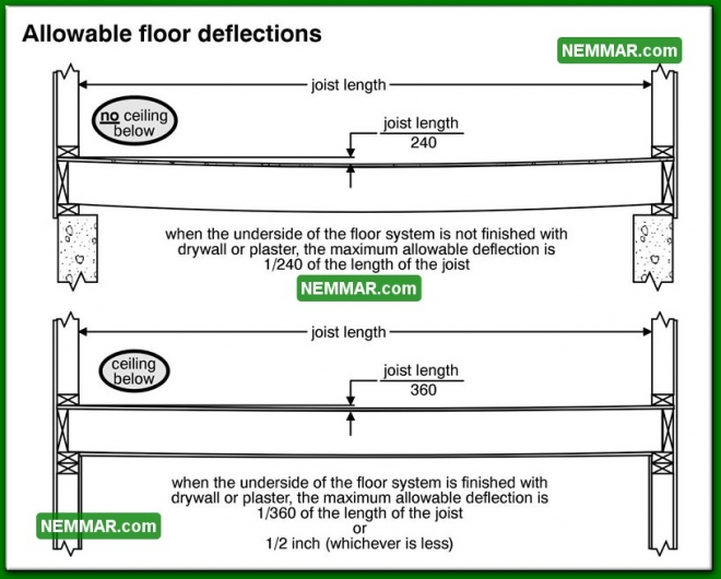 0273 Allowable Floor Deflections - Floors - Introduction