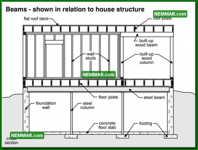 0292 Beams Shown in Relation to House Structure - Floors - Beams