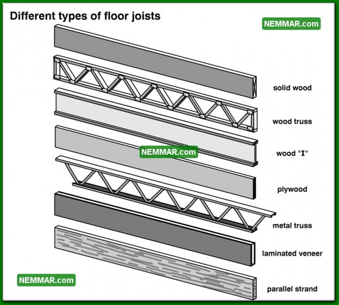 0311 Different Types of Floor Joists - Floors - Joists