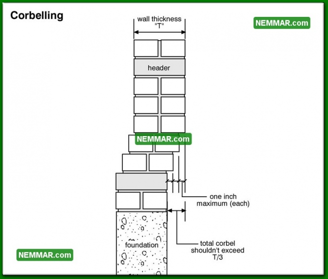 0363 Corbelling - Wall Systems - Solid Masonry Walls