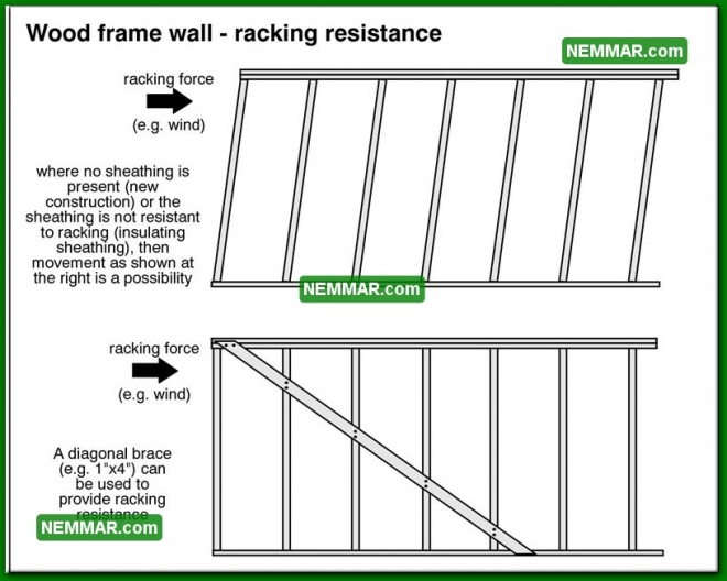 0382 Wood Frame Wall Racking Resistance - Wall Systems - Wood Frame Walls
