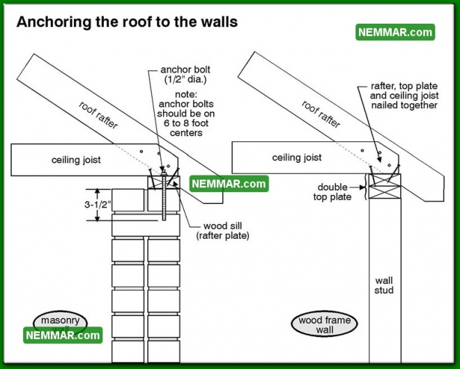 0409 Anchoring the Roof to the Walls - Roof Framing - Introduction