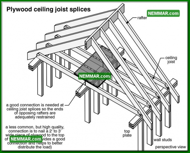 0413 Plywood Ceiling Joist Splices - Roof Framing - Rafters Roof Joists Ceiling Joists