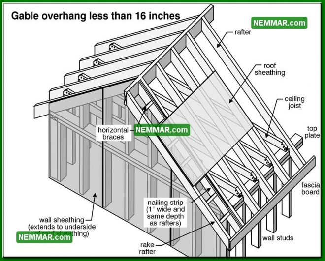 0421 Gable Overhang Less 16 Inches - Roof Framing - Rafters Roof Joists Ceiling Joists