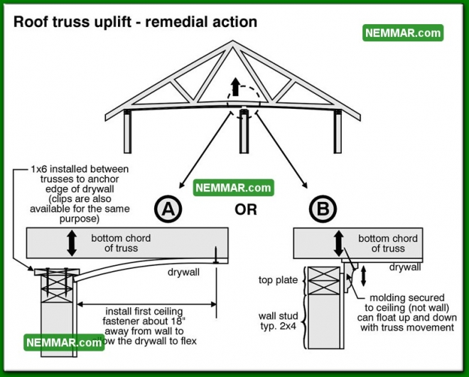 0439 Roof Truss Uplift Remedial Action - Roof Framing - Trusses