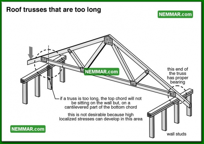 0441 Roof Trusses that are Too Long - Roof Framing - Trusses