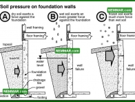 0201 Soil Pressure on Foundation Walls - Structure Structural Foundation - Description