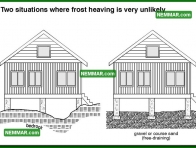0204 Situations Frost Heaving Unlikely - Structure Structural Foundation - Description