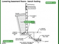 0230 Lowering Basement Floors Bench Footing - Structure Structural Foundation