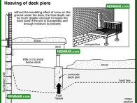 0243 Heaving of Deck Piers - Structure Structural Foundation - Problems