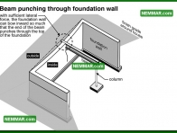 0247 Beam Punching Through Foundation Wall - Structure Structural Foundation
