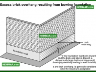 0248 Excess Brick Overhang from Bowing Foundation - Structure Structural Foundation