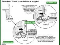 0255 Basement Floors Provide Lateral Support - Structure Structural Foundation