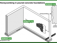 0269 Honeycombing in Poured Concrete Foundations - Structure Structural Foundation