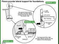 0272 Floors Provide Lateral Support for Foundations - Floors - Introduction