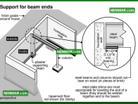 0298 Support for Beam Ends - Floors - Beams
