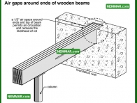 0299 Air Gaps Around Ends of Wooden Beams - Floors - Beams