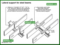 0308 Lateral Support for Steel Beams - Floors - Beams