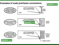 0321 Examples of Weak Joist Beam Connections - Floors - Joists