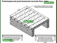 0337 Pre Stressed Post Tensioned Concrete Floor Slabs - Floors - Concrete Floor Slabs