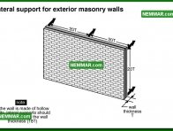 0344 Lateral Support for Exterior Masonry Walls - Wall Systems - Solid Masonry Walls