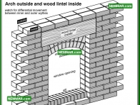 0348 Arch Outside and Wood Lintel Inside - Wall Systems - Solid Masonry Walls