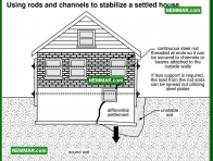 0362 Rods Channels to Stabilize Settled House - Wall Systems - Solid Masonry Walls