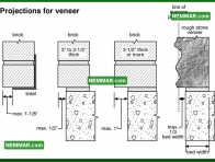 0364 Projections for Veneer - Wall Systems - Solid Masonry Walls