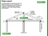 0417 Ridge Support - Roof Framing - Rafters Roof Joists and Ceiling Joists