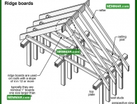 0418 Ridge Boards - Roof Framing - Rafters Roof Joists and Ceiling Joists