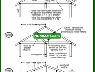 0432 Methods of Reducing Rafter Spans - Roof Framing - Knee Walls and Purlins