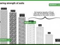0203 Bearing Strength of Soils - Structure Structural Foundation - Description