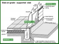 0207 Slab on Grade Supported Slab - Structure Structural Foundation - Description