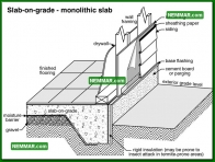 0208 Slab on Grade Monolithic Slab - Structure Structural Foundation - Description