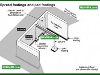 0209 Spread Footings and Pad Footings - Structure Structural Foundation - Description