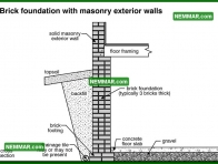 0212 Brick Foundation with Masonry Exterior Walls - Structure Structural Foundation