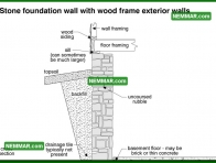 0214 Stone Foundation Wood Frame Exterior Walls - Structure Structural Foundation
