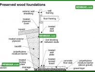 0216 Preserved Wood Foundations - Structure Structural Foundation - Description