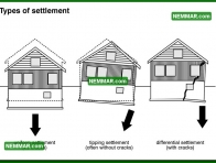 0218 Types of Settlement - Structure Structural Foundation - Problems