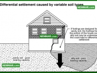 0219 Differential Settlement Variable Soil Types - Structure Structural Foundation