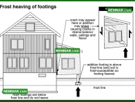 0223 Frost Heaving of Footings - Structure Structural Foundation - Problems